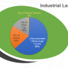 Industrial land use trends