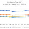 Hillsborough County's economy sees 29% growth since 2010