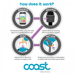 Coast Bike Share Client Guide