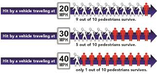 Pedestrian Fatality Rates by Car Speed