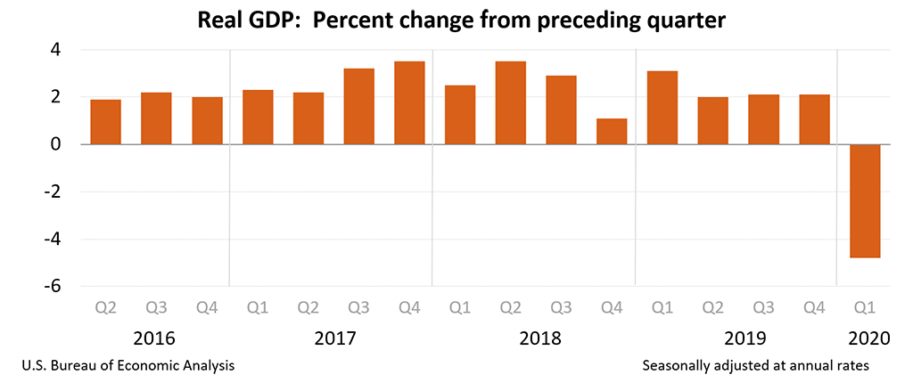 Real GDP: Percentage change from preceding quarter