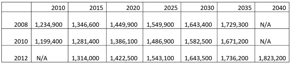 differences in population projection for 2008, 2010, 2012