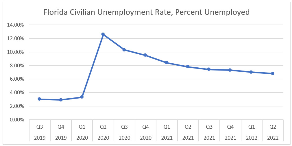 florida civilian employment rate, percent unemployed