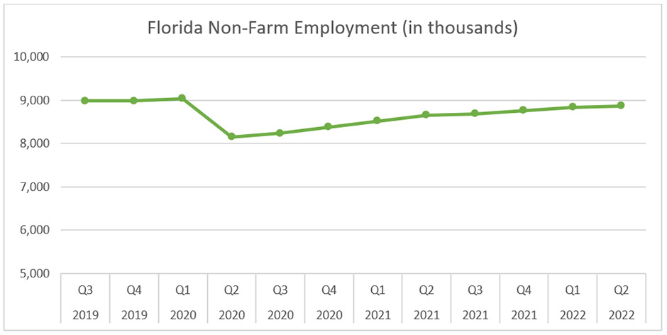 Florida non farm employment (in thousands)