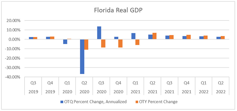 Florida real GDP