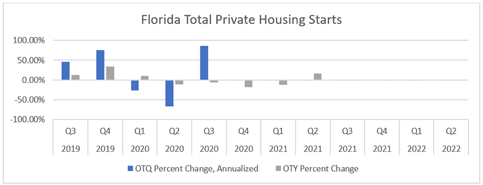 Florida total private housing starts