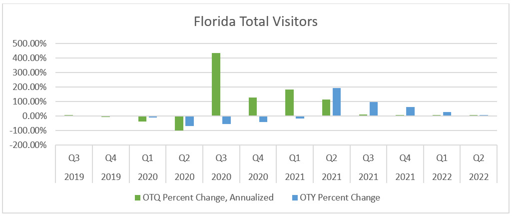 Florida Total Visitors