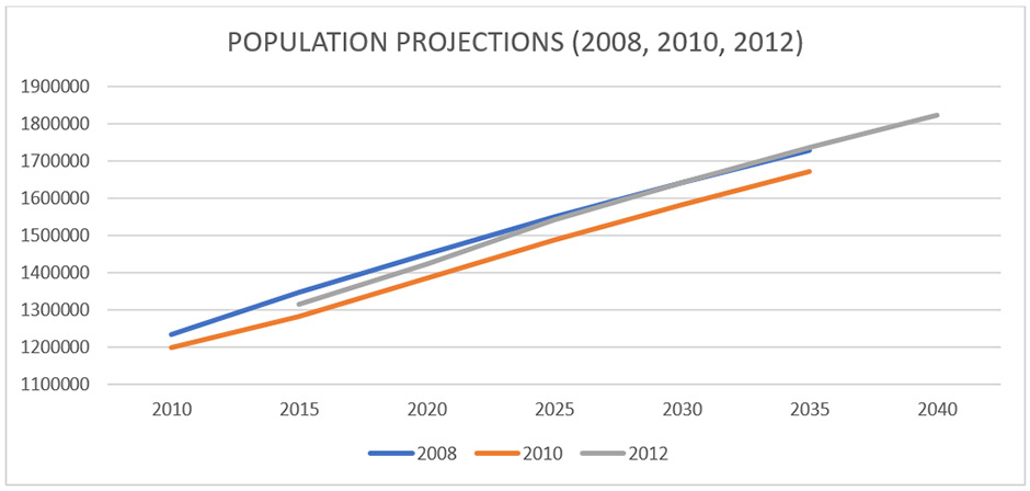 Population projections for 2008, 2010, 2012