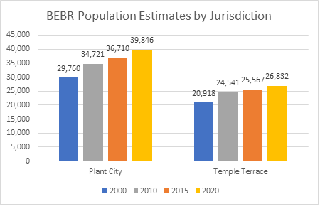 This chart shows population estimates for the years 2000, 2010, 2015, and 2020 for Plant City and Temple Terrace. Plant City's population grew from 29,760 in 2000 to 39,846 in 2020. Temple Terrace grew from 20,918 persons in 2000 to 26,832 in 2020.