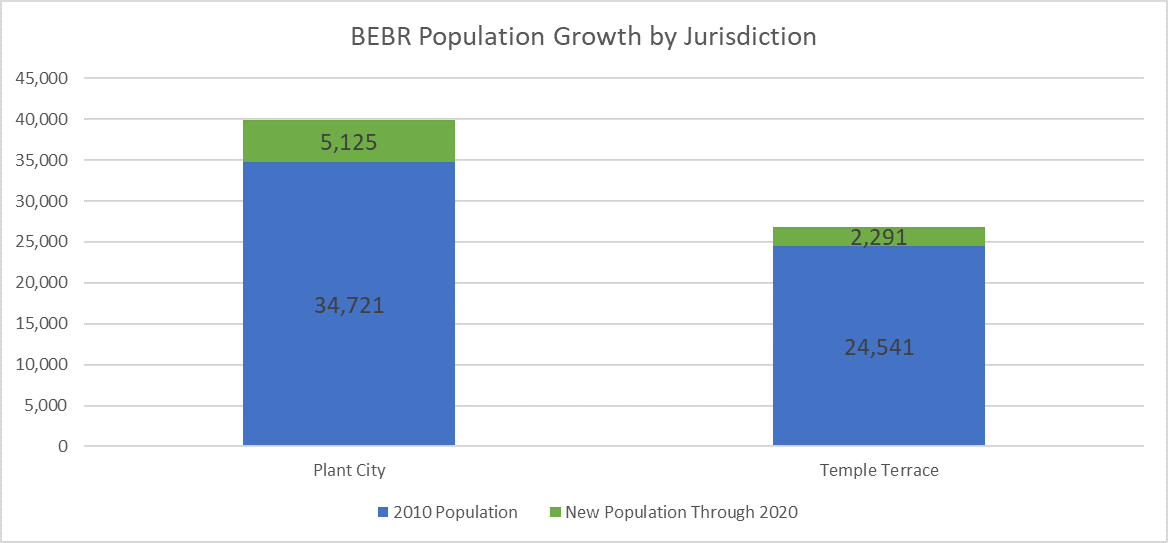 Chart shows population growth from 2010 through 2020 for Plant City and Temple Terrace. Plant City grew by 5,125 persons (14.76%) and Temple Terrace increased by 2,291 (9.34%).