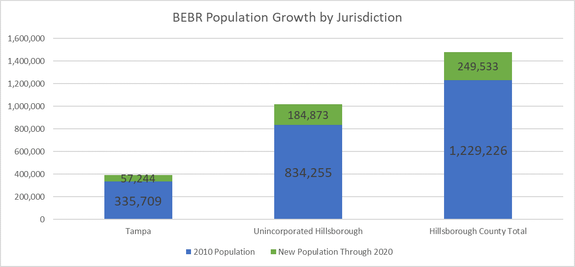 Chart shows population growth from 2010 through 2020 for Tampa, Unincorporated Hillsborough, and Total Hillsborough. Tampa grew by 57,244 persons (17.05%), Unincorporated Hillsborough's population increased by 184,873 persons (22.16%). Lastly, Hillsborough County's total population increased by 249,533 persons (20.30%) from 2010 to 2020.