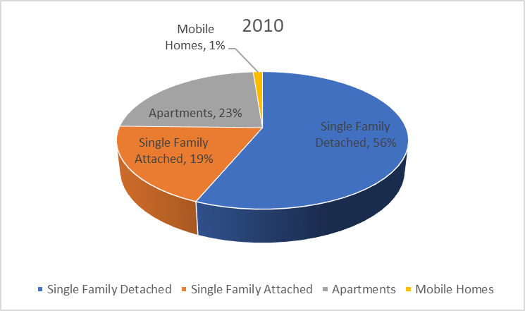 Chart representing the number of units permitted by housing type for the year 2010. This represents single-family detached, single family attached, apartments and mobile homes.