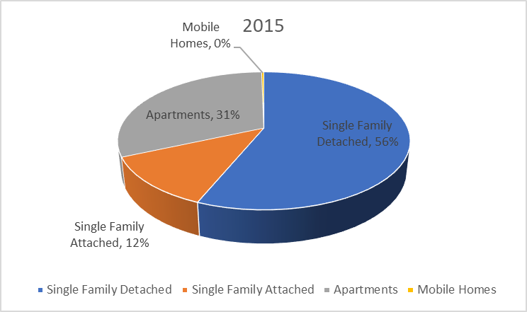 Chart representing the number of units permitted by housing type for the year 2015. This represents single-family detached, single family attached, apartments and mobile homes.