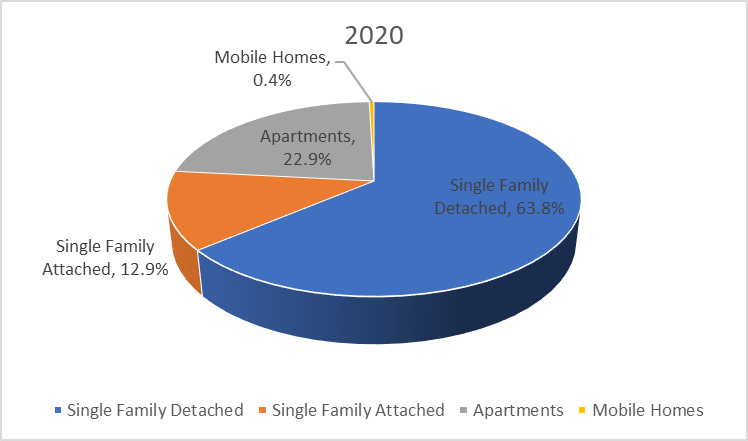 Chart representing the number of units permitted by housing type for the year 2020. This represents single-family detached, single family attached, apartments and mobile homes.