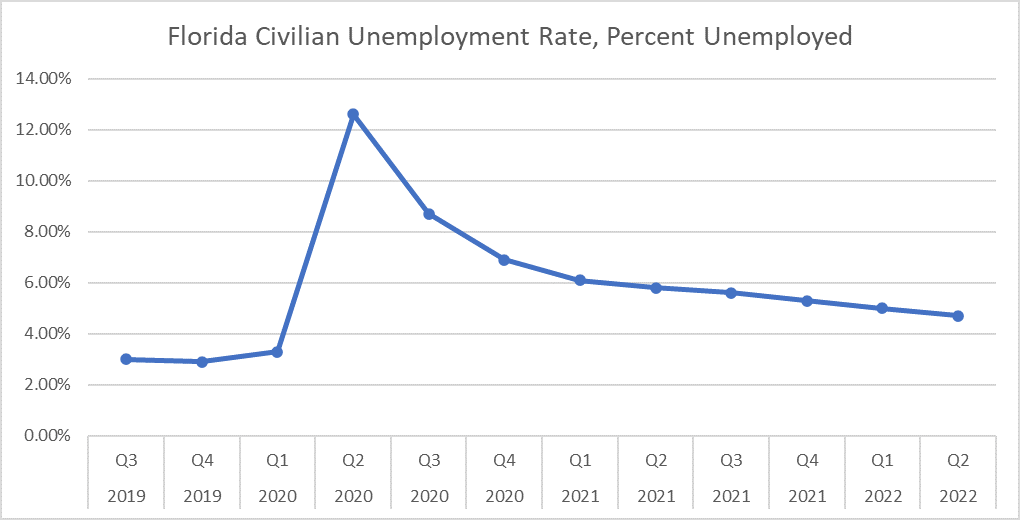 Chart shows quarterly the unemployment for Florida (blue line). Chart reveals that unemployment is already declining. Full employment expected by June 2022.