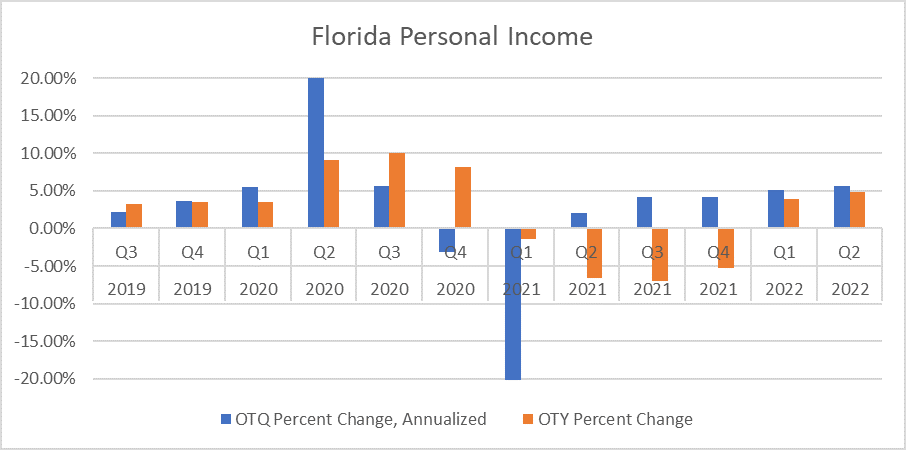 Chart shows quarterly percent change in Florida's personal income from July 2019 through September 2022. Quarterly change is in blue and yearly change is in orange. Chart reveals income is already recovering. Over the year growth is expected by January 2022.