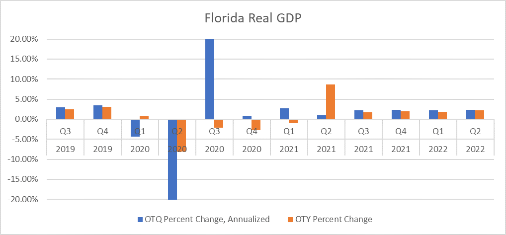 Chart shows percent change in Florida's real Gross Domestic Product. Chart shows that quarterly expansion (blue) is already happening. Annual growth (orange) is expected this summer.