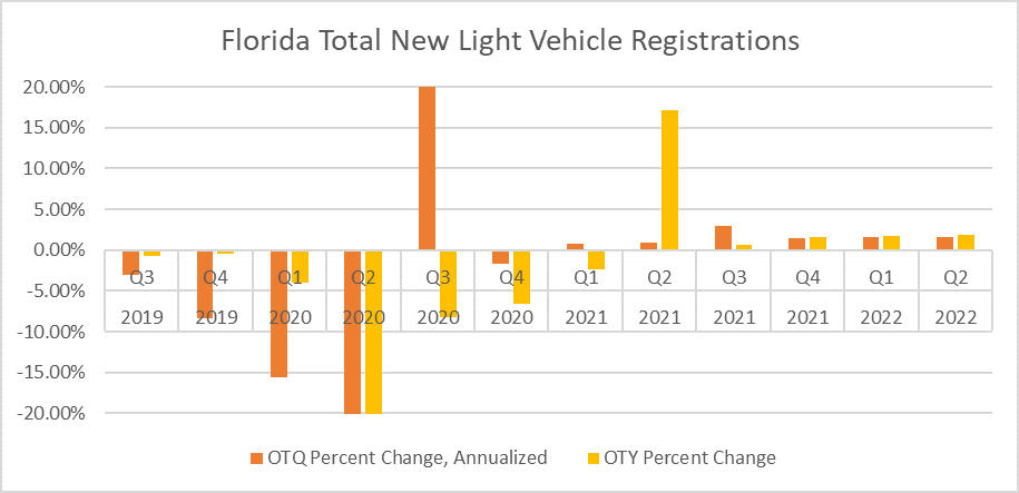 Chart shows quarterly percent growth in new light vehicle registrations. Quarterly growth is shown in orange. Yearly growth is shown in yellow. Chart reveals that total new light vehicle registrations have started to recover. Growth expected to start this summer.