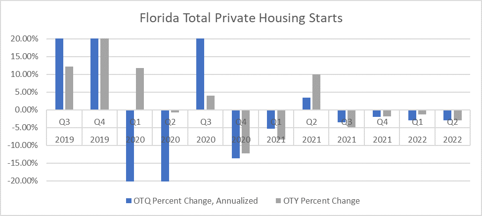 Chart shows quarterly percent growth in Florida private housing starts from July 2019 through September 2022. Quarterly growth is shown in blue. Annual growth is shown in grey. Housing start show significant volatility. Statewide, there will be modest growth through September 2022.