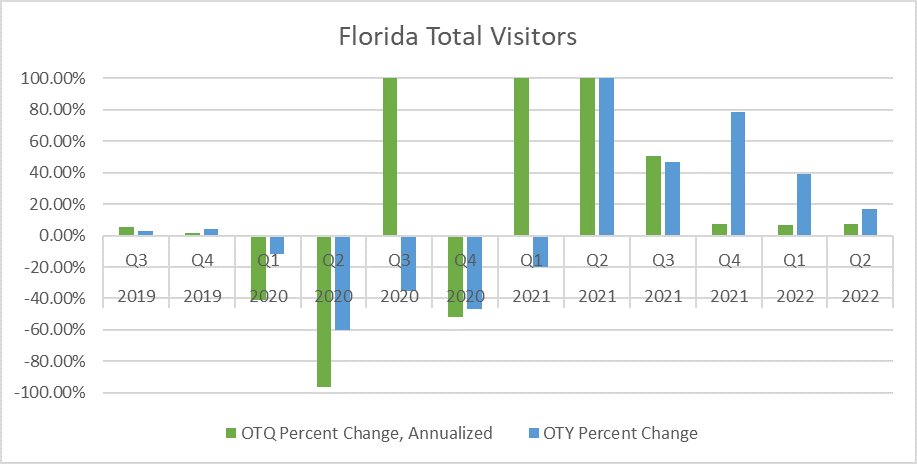 Chart shows quarterly percent change in visitor totals for Florida. There is also been a lot of volatility in visitor totals. Quarterly expansion of visitor totals is well underway. Annual growth will start this spring.