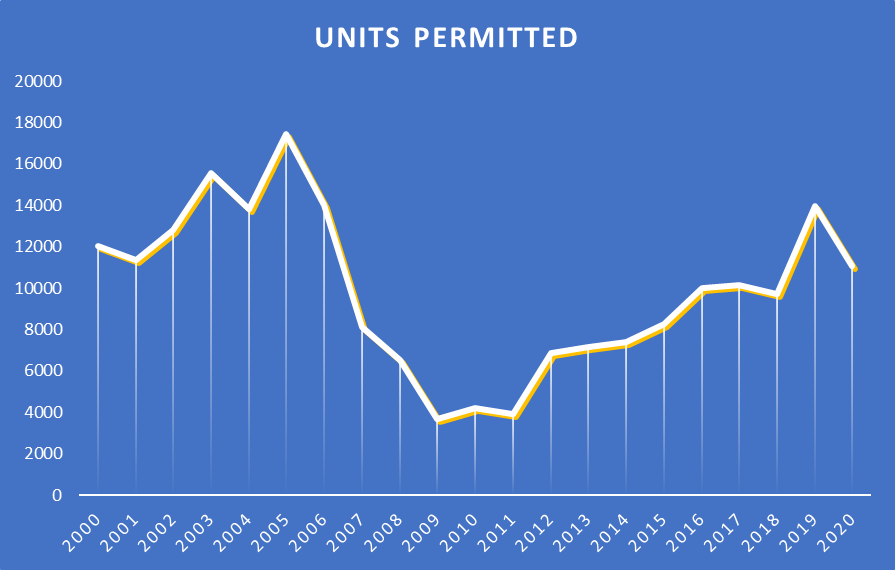 Chart representing annual number of units permitted from the year 2000 to the year 2020.