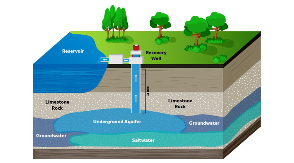 purified water will eventually be extracted from the ground via a different set of wells, called recovery wells