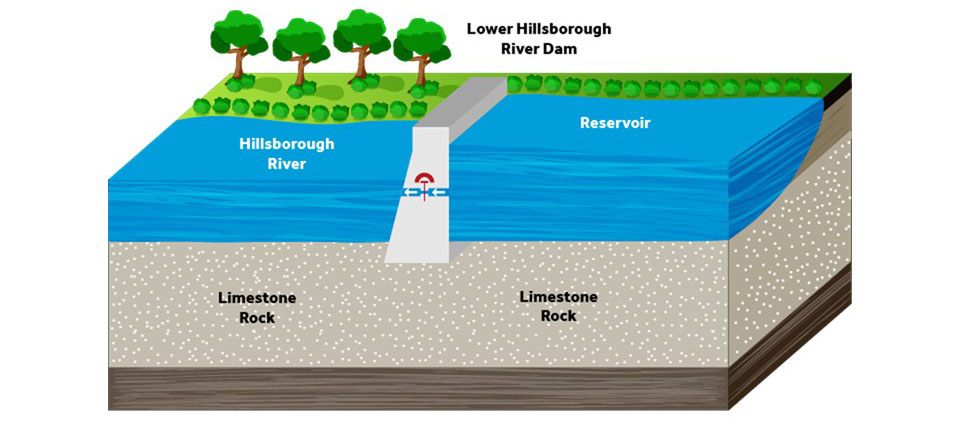 The water—which will now have gone through multiple purification processes—will then be added to the Hillsborough River Reservoir
