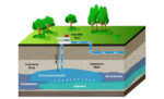purified water will then be pumped into the Floridan Aquifer via a series of recharge wells