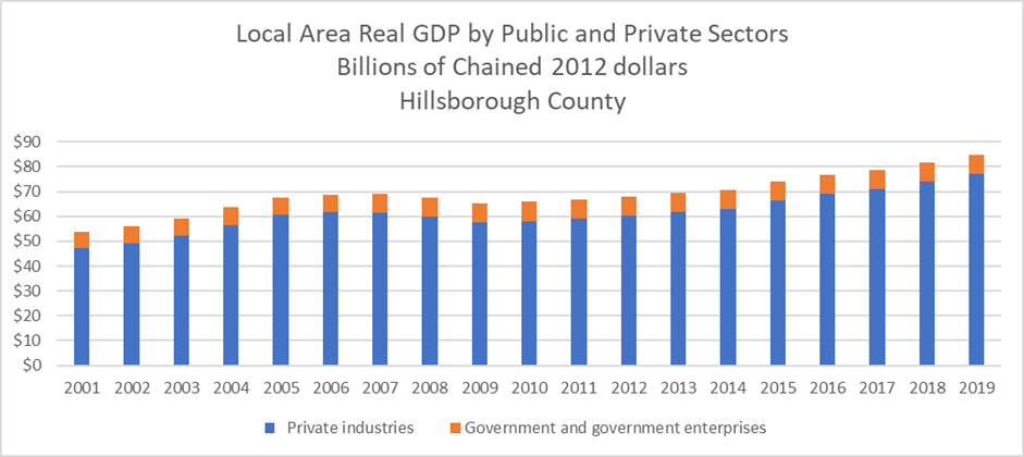 This stacked bar chart shows Real GDP by public and private sectors. Private sector real GDP (in blue) has grown from $47 billion in 2001 to $77 billion in 2019. Public sector (in orange) grew from by $1 billion from 2001 to 2019.