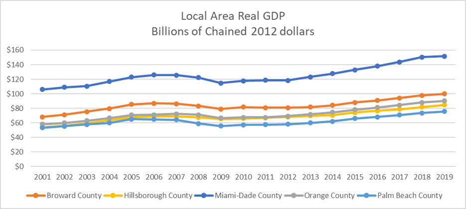 This line chart shows real GDP for the 5 largest county economies in Florida: Broward, Hillsborough, Miami-Dade, Orange, and Palm Beach Counties. The largest county economy in Florida is Miami-Dade. Hillsborough is in 4th place behind Orange County and ahead of Palm Beach County. For comparison purposes, all GDP figures are being expressed in constant or chained 2012 dollars.