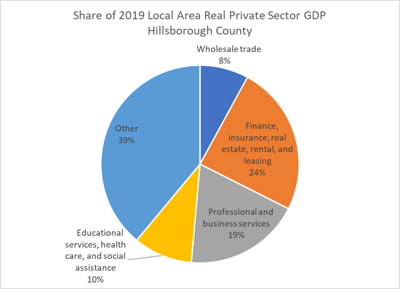 This pie chart shows the largest categories of private sector economic activity. These are... Education (10%) Finance, Insurance and Real Estate (24%) Professional services (19%) Wholesale trade (8) Other (39%)