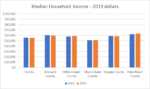 This bar chart shows median household income for 2010 (blue) and 2019 (orange) in 2019 dollars. The chart shows income figures for Florida, Broward, Hillsborough, Miami-Dade, Orange, and Palm Beach Counties. In relation to 2010, for all these places, median household income has remained the same, increased/declined slightly.