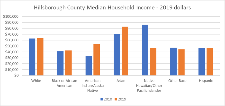 This bar chart shows 2010 (blue) and 2019 (orange) median household income in 2019 dollars for Hillsborough County by race and ethnicity. Household income barely budged for Whites, Blacks, and Hispanics. African Americans reported the lowest household. income.
