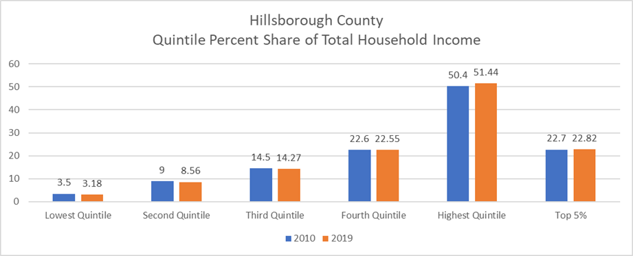This bar chart shows percent share of total income by quintile. The 2010 shares are in blue and the 2019 shares are in orange. All four lower quintiles had smaller share of income in 2019. The highest quintile (top 20%) earned over 50% of total income.