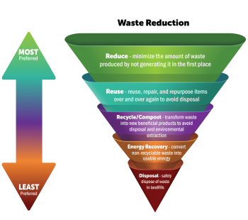 Waste Reduction Pyramid graphic